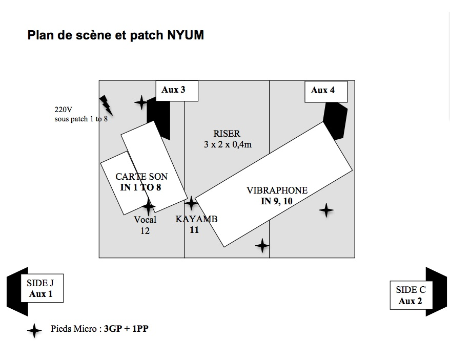 nyum plan de scene, nyum patch, nyum fiche technique